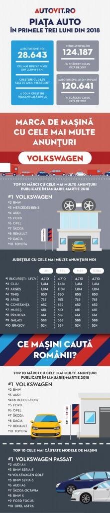Infografic - Autovit.ro Piata auto in primele trei luni ale anului
